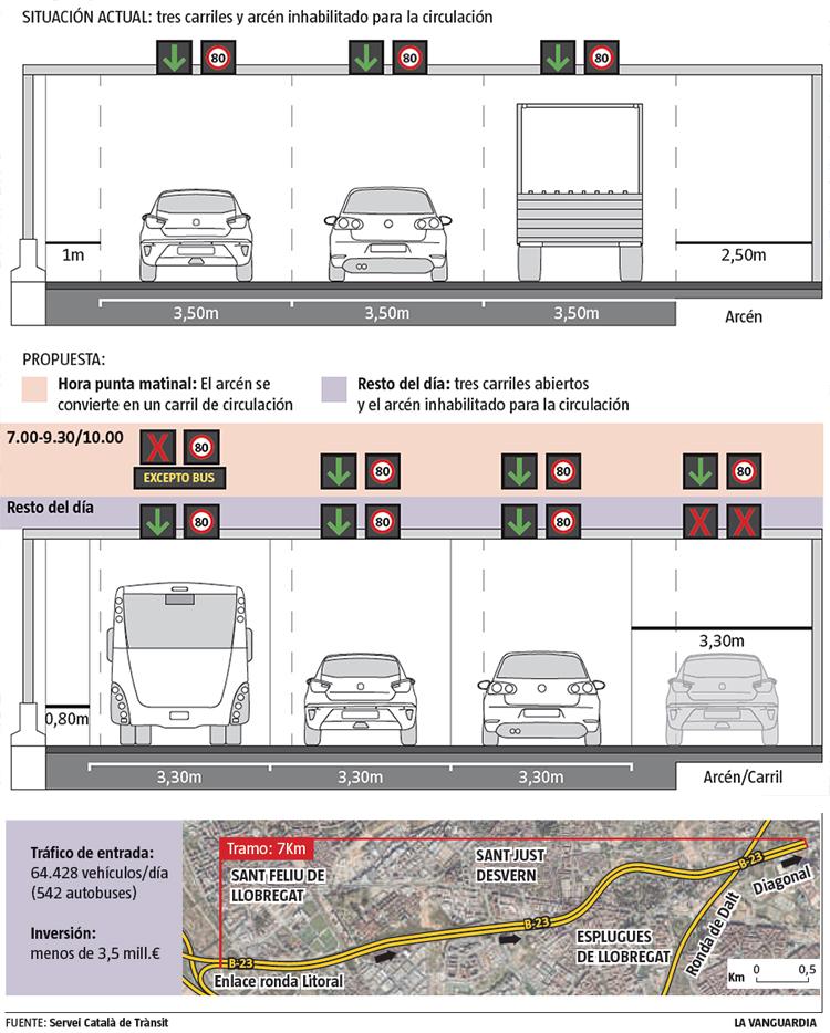 La clau de la proposta és la redistribució dels carrils // Gràfic: La Vanguarida. Font: SCT