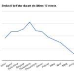 L'atur deixa decididament enrere els alarmants registres del 2012
