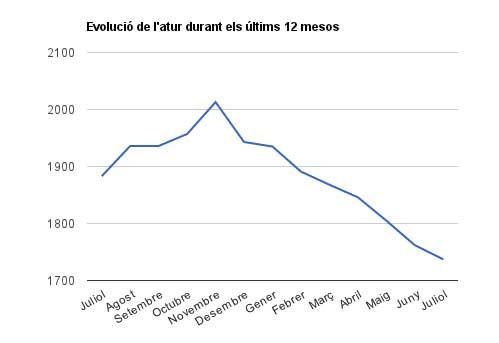 Evolució de l'atur juliol 2012 – juliol 2013 // Gràfica d'elaboració pròpia Viu Molins de Rei