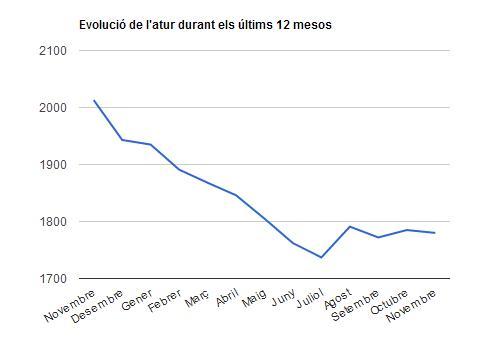 Evolució de l'atur novembre 2012 – novembre 2013 // Gràfica d'elaboració pròpia Viu Molins de Rei