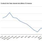 La taxa d'atur disminueix lleugerament després del repunt del mes d'agost