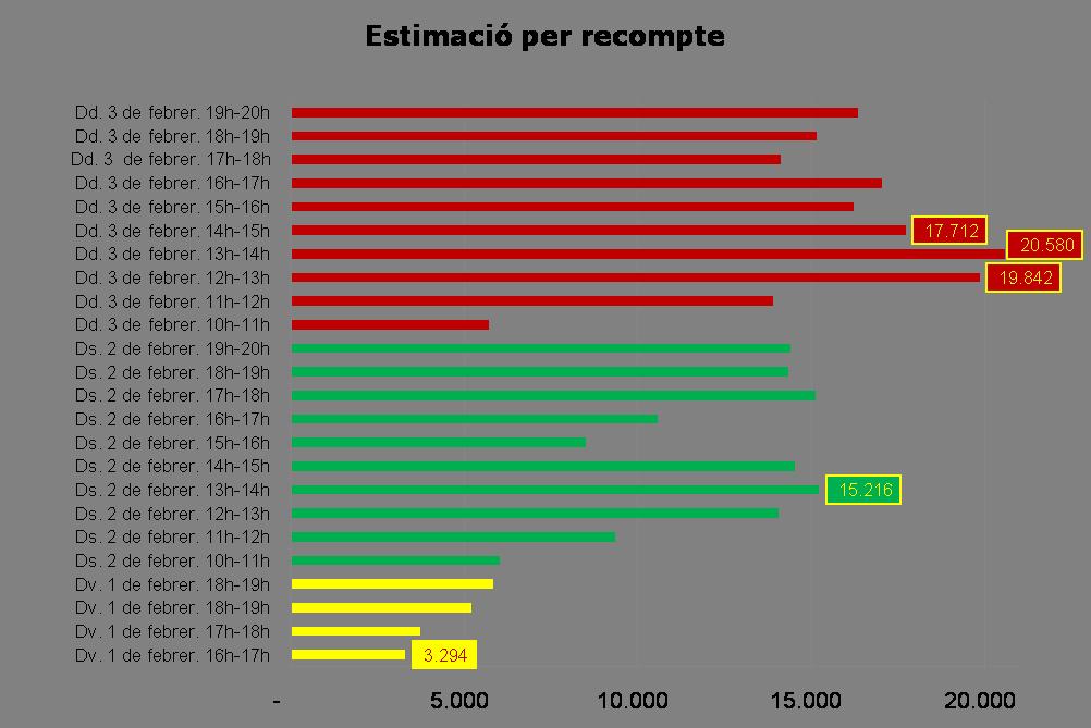 Estimació de l'afluència de visitants/hora a la 162a. Fira de la Candelera // Llobregat Serveis Firals 2013