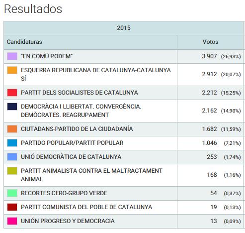 Resultat complet de les eleccions generals a Molins de Rei // Ministeri d'Interior