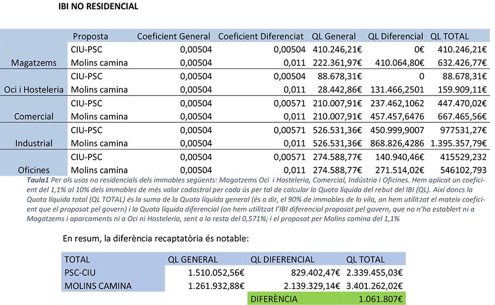 Quadre resum de la proposta de reforma de l'IBI de Molins Camina // Molins Camina